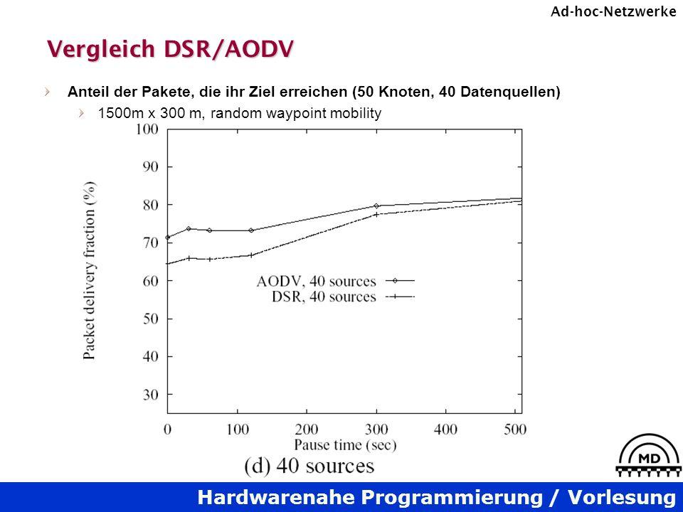 Hardwarenahe Programmierung / Vorlesung Ad-hoc-Netzwerke Vergleich DSR/AODV Anteil der Pakete, die ihr Ziel erreichen (50 Knoten, 40 Datenquellen) 150