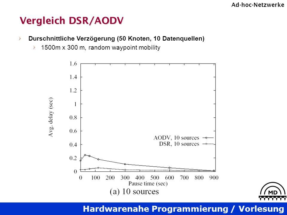 Hardwarenahe Programmierung / Vorlesung Ad-hoc-Netzwerke Vergleich DSR/AODV Durschnittliche Verzögerung (50 Knoten, 10 Datenquellen) 1500m x 300 m, ra