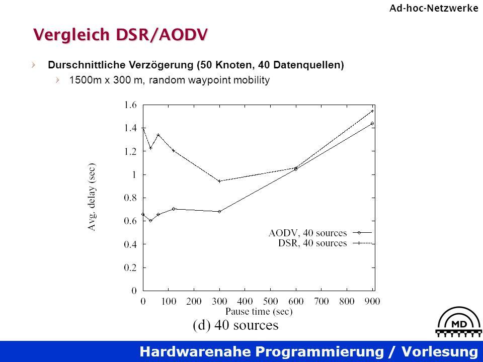 Hardwarenahe Programmierung / Vorlesung Ad-hoc-Netzwerke Vergleich DSR/AODV Durschnittliche Verzögerung (50 Knoten, 40 Datenquellen) 1500m x 300 m, ra