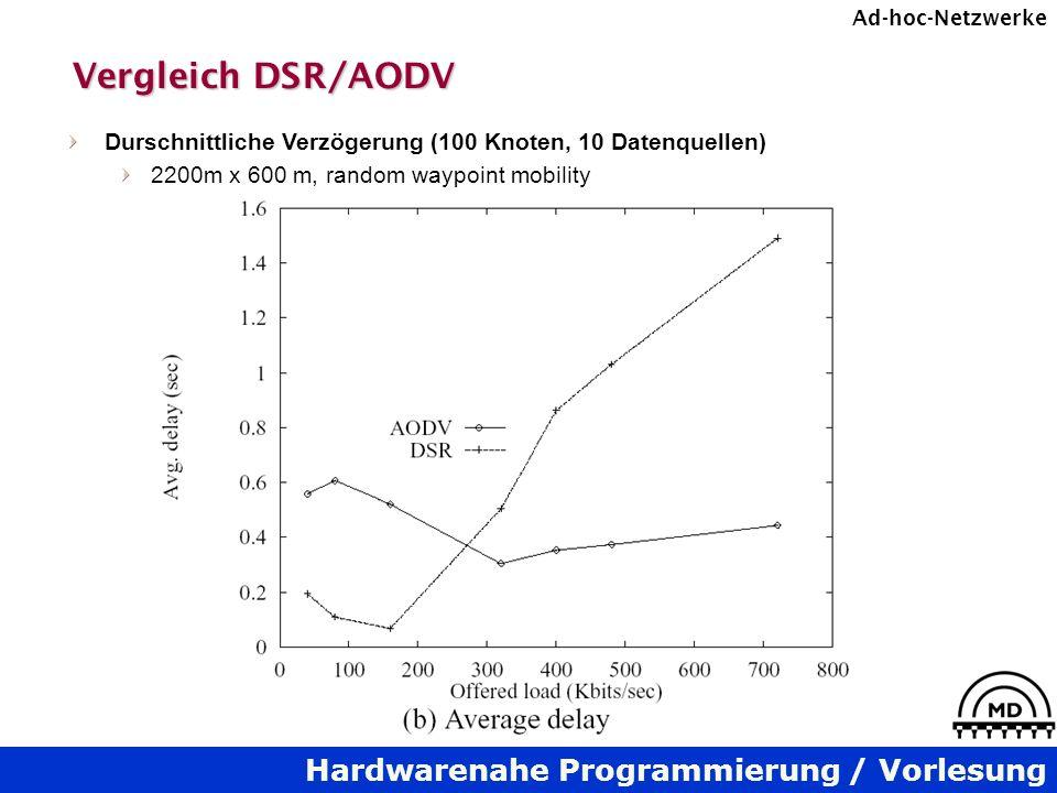 Hardwarenahe Programmierung / Vorlesung Ad-hoc-Netzwerke Vergleich DSR/AODV Durschnittliche Verzögerung (100 Knoten, 10 Datenquellen) 2200m x 600 m, random waypoint mobility