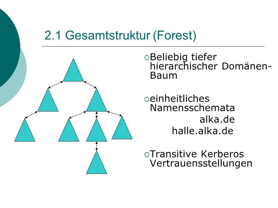 2.1 Gesamtstruktur (Forest) Beliebig tiefer hierarchischer Domänen- Baum einheitliches Namensschemata alka.de halle.alka.de Transitive Kerberos Vertra