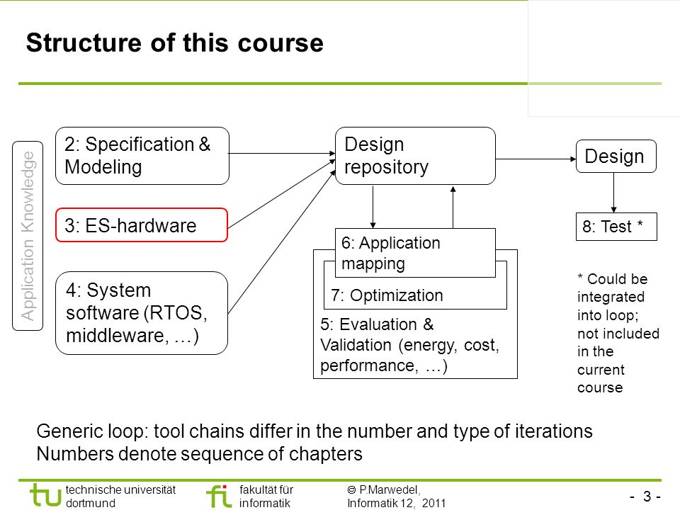 - 3 - technische universität dortmund fakultät für informatik P.Marwedel, Informatik 12, 2011 TU Dortmund Structure of this course 2: Specification &