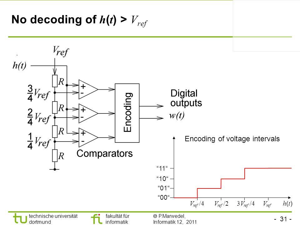 - 31 - technische universität dortmund fakultät für informatik P.Marwedel, Informatik 12, 2011 TU Dortmund No decoding of h ( t ) > V ref V ref V ref /2 00 01 10 11 V ref /43V ref /4 Encoding of voltage intervals h(t)h(t)