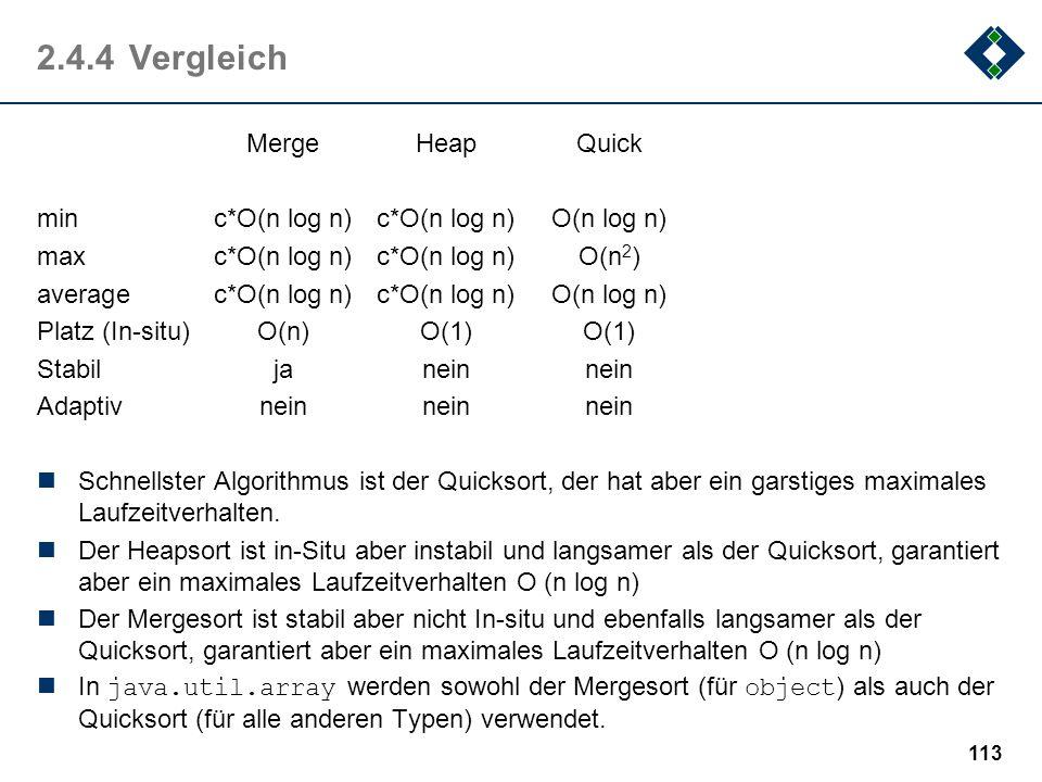 2.4.4Vergleich MergeHeapQuick minc*O(n log n)c*O(n log n)O(n log n) maxc*O(n log n)c*O(n log n)O(n 2 ) averagec*O(n log n)c*O(n log n)O(n log n) Platz