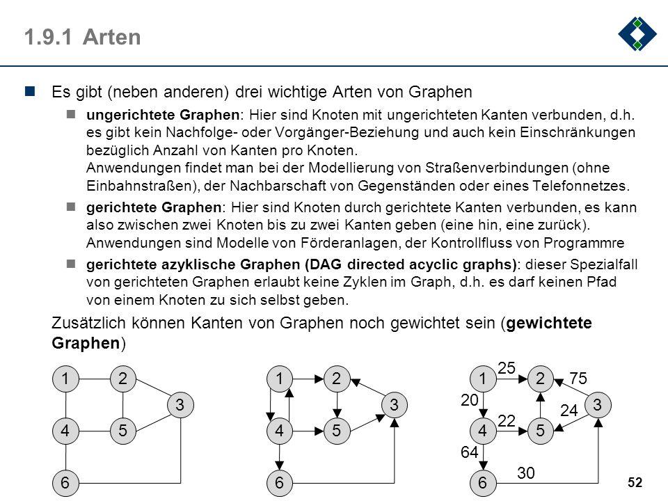 1.9.1Arten Es gibt (neben anderen) drei wichtige Arten von Graphen ungerichtete Graphen: Hier sind Knoten mit ungerichteten Kanten verbunden, d.h. es