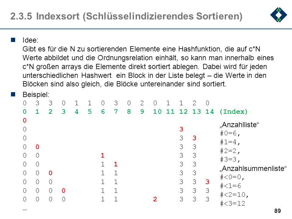 2.3.5Indexsort (Schlüsselindizierendes Sortieren) Idee: Gibt es für die N zu sortierenden Elemente eine Hashfunktion, die auf c*N Werte abbildet und d