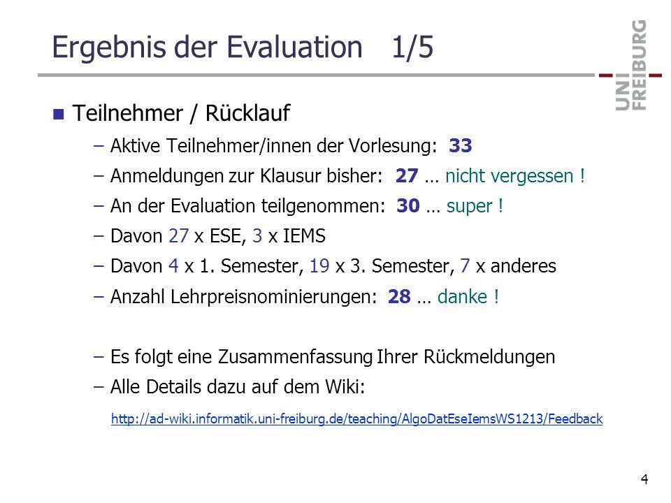 Ergebnis der Evaluation 1/5 Teilnehmer / Rücklauf –Aktive Teilnehmer/innen der Vorlesung: 33 –Anmeldungen zur Klausur bisher: 27 … nicht vergessen ! –