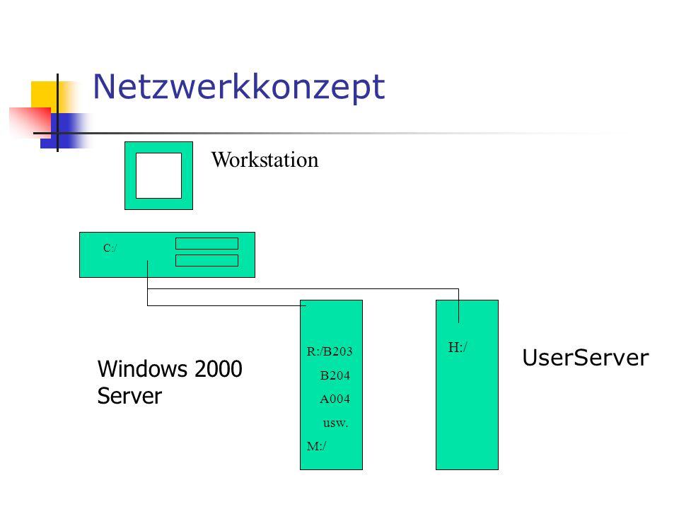 Netzwerkkonzept Workstation UserServer C:/ R:/B203 B204 A004 usw. M:/ H:/ Windows 2000 Server