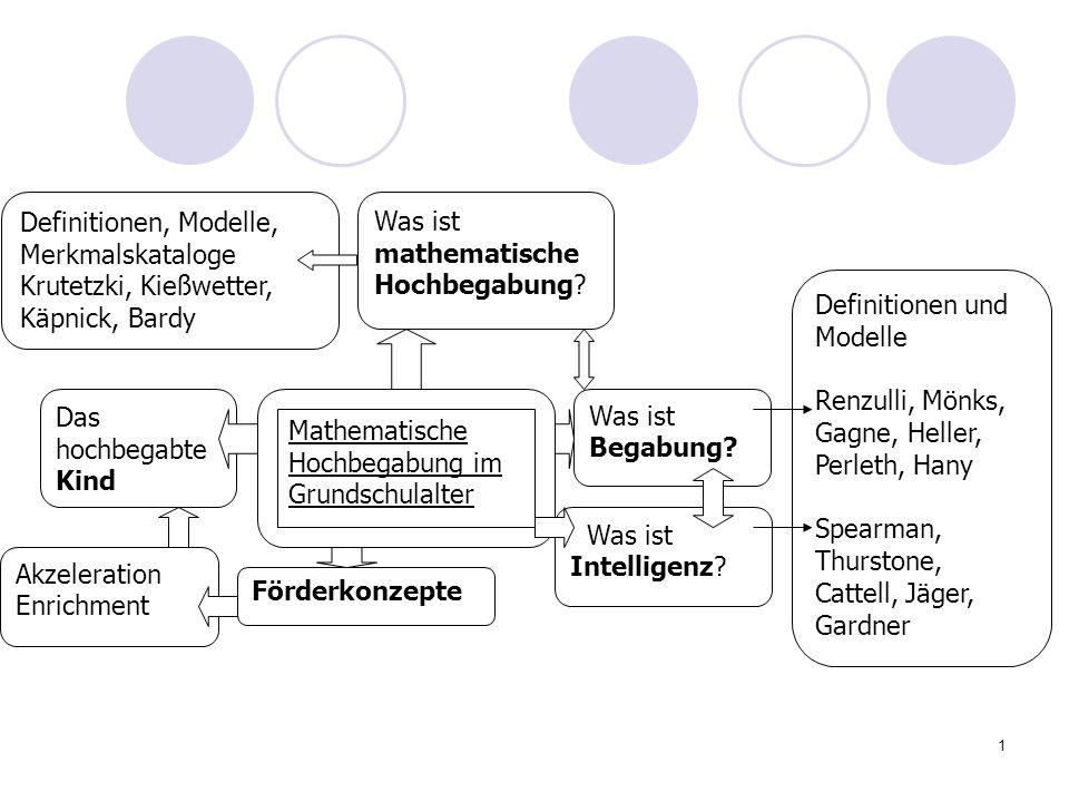 1 Mathematische Hochbegabung im Grundschulalter Was ist Begabung? Was ist Intelligenz? Förderkonzepte Akzeleration Enrichment Das hochbegabte Kind Was