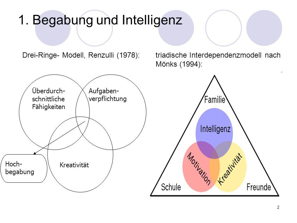 2 1. Begabung und Intelligenz Überdurch- schnittliche Fähigkeiten Aufgaben- verpflichtung Kreativität Hoch- begabung Drei-Ringe- Modell, Renzulli (197