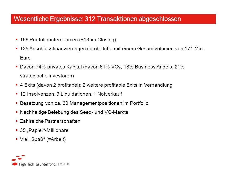 | Seite 10 166 Portfoliounternehmen (+13 im Closing) 125 Anschlussfinanzierungen durch Dritte mit einem Gesamtvolumen von 171 Mio. Euro Davon 74% priv