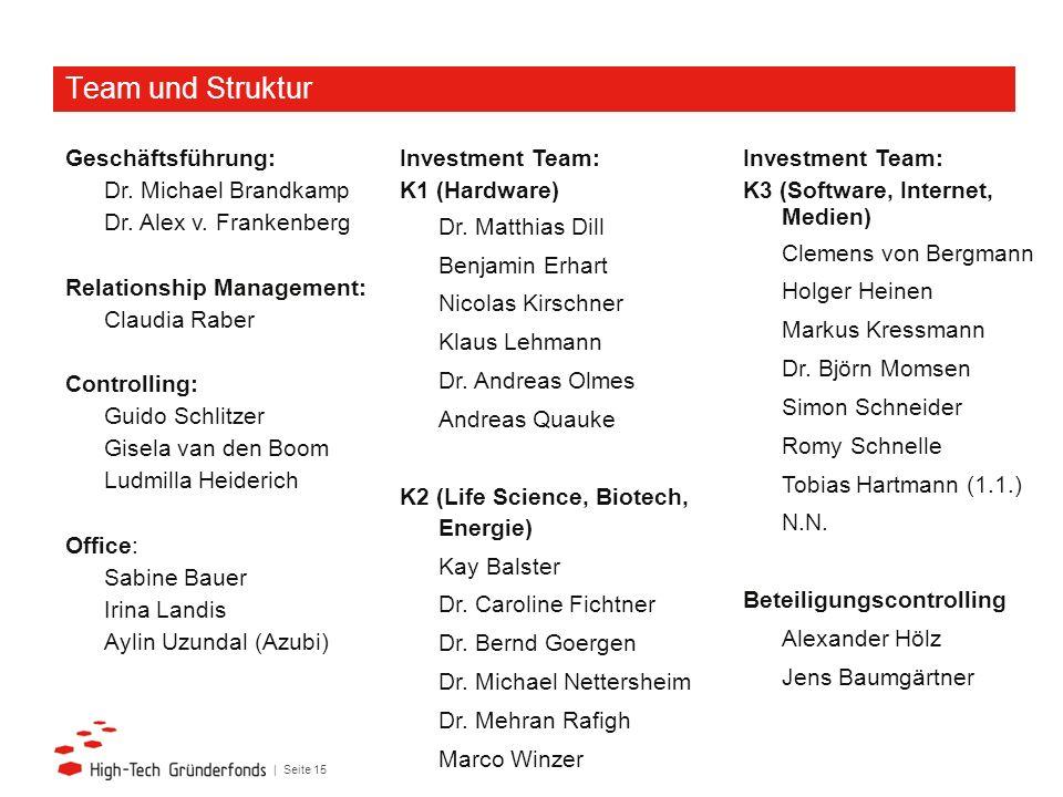 | Seite 15 Team und Struktur Geschäftsführung: Dr. Michael Brandkamp Dr. Alex v. Frankenberg Relationship Management: Claudia Raber Controlling: Guido