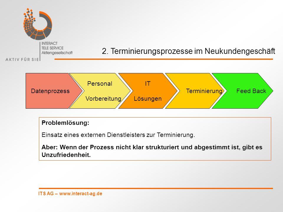 ITS AG – www.interact-ag.de 2. Terminierungsprozesse im Neukundengeschäft Datenprozess IT Lösungen Terminierung Feed Back Personal Vorbereitung Proble