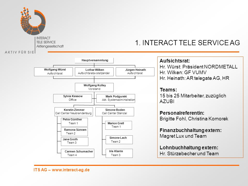 ITS AG – www.interact-ag.de Wolfgang Würst Aufsichtsrat Lothar Wilken Aufsichtsratsvorsitzender Jürgen Heinath Aufsichtsrat Sylvia Kessow Office Mark