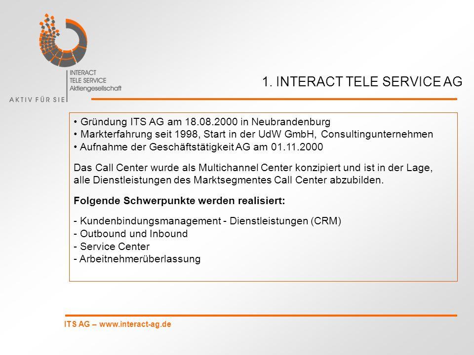 ITS AG – www.interact-ag.de 176 Mitarbeiter davon 4 IT davon 5 Projektmanager Outsourcing von Dienstleistungen an verbundenes Unternehmen UdW GmbH, Consulting, 16 MA plus 30 bis 40 externe MA.