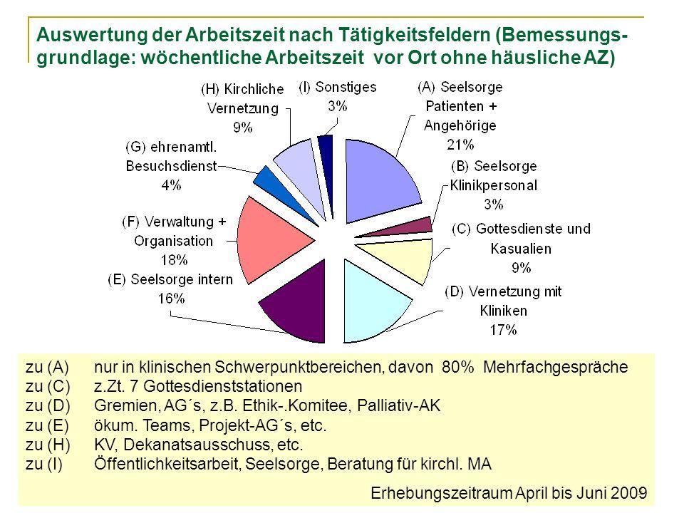 3 zu (A)nur in klinischen Schwerpunktbereichen, davon 80% Mehrfachgespräche zu (C) z.Zt.