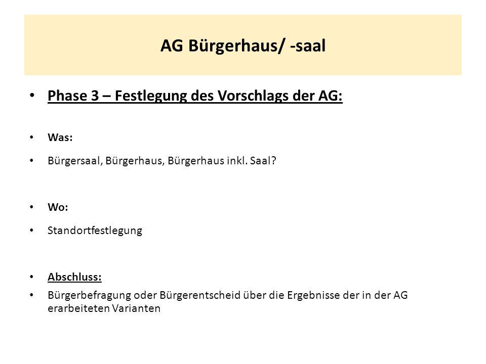 AG Bürgerhaus/ -saal Phase 3 – Festlegung des Vorschlags der AG: Was: Bürgersaal, Bürgerhaus, Bürgerhaus inkl. Saal? Wo: Standortfestlegung Abschluss: