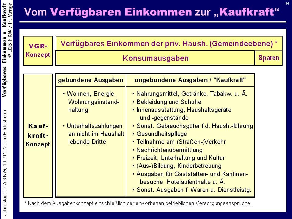 Verfügbares Einkommen u. Kaufkraft © LDS NRW / H. Menge Jahrestagung AG NW, 10. /11. Mai in Hildesheim 14 Vom Verfügbaren Einkommen zur Kaufkraft