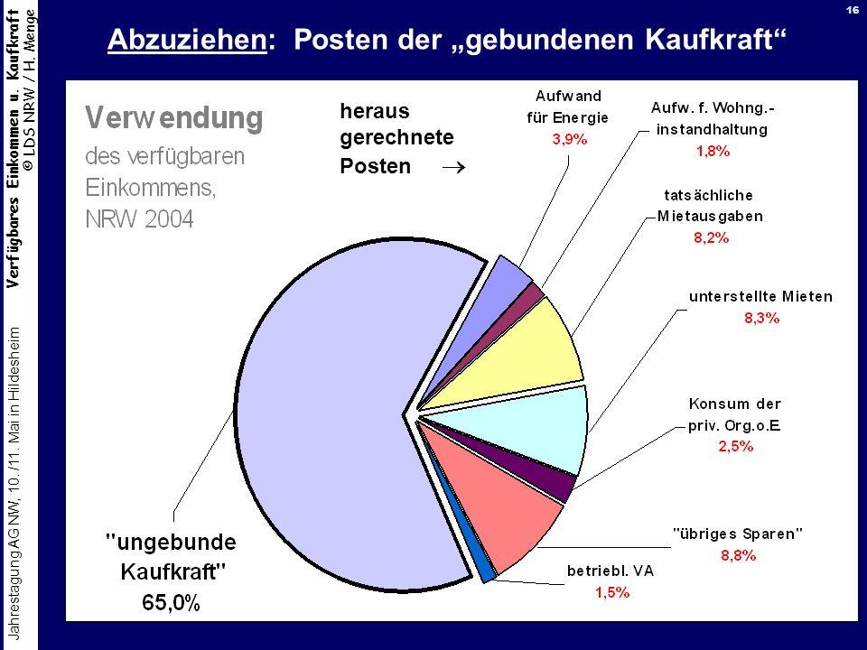 Verfügbares Einkommen u. Kaufkraft © LDS NRW / H. Menge Jahrestagung AG NW, 10. /11. Mai in Hildesheim 16 Abzuziehen: Posten der gebundenen Kaufkraft