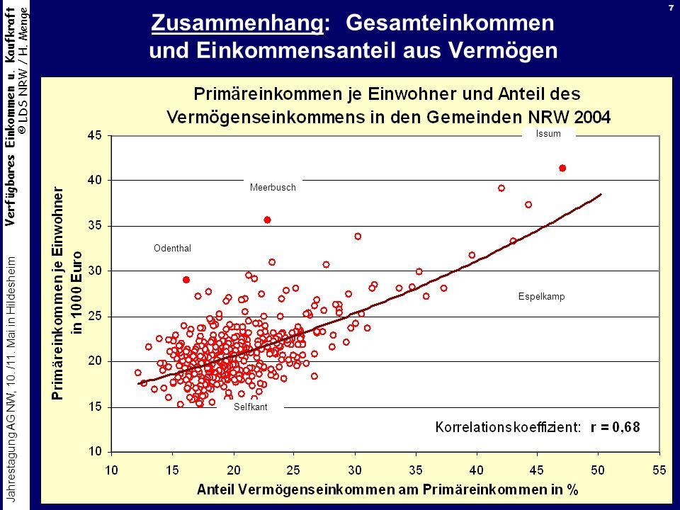 Verfügbares Einkommen u. Kaufkraft © LDS NRW / H. Menge Jahrestagung AG NW, 10. /11. Mai in Hildesheim 7 Zusammenhang: Gesamteinkommen und Einkommensa