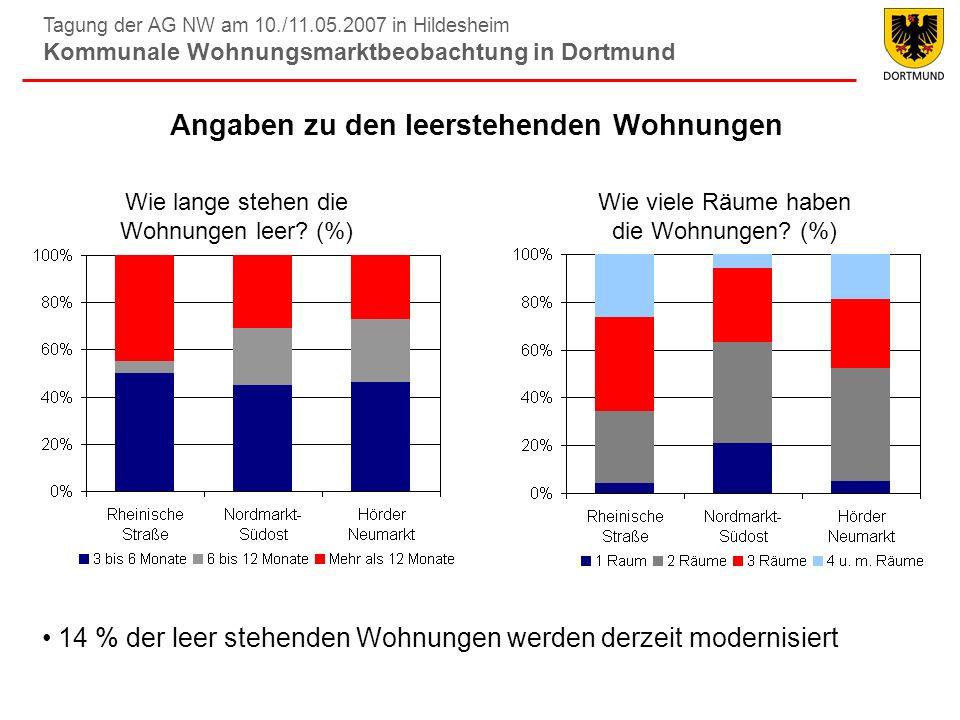 Tagung der AG NW am 10./11.05.2007 in Hildesheim Kommunale Wohnungsmarktbeobachtung in Dortmund Angaben zu den leerstehenden Wohnungen Wie lange stehe