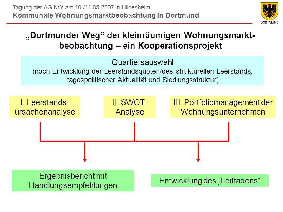 Tagung der AG NW am 10./11.05.2007 in Hildesheim Kommunale Wohnungsmarktbeobachtung in Dortmund Fazit Stärken / Chancen: –Modell wurde kooperativ entwickelt: Hohe Bereitschaft der Wohnungsmarktakteure, sich weiterhin einzubringen und selber erarbeitete Handlungsempfehlungen im Quartier auch umzusetzen.
