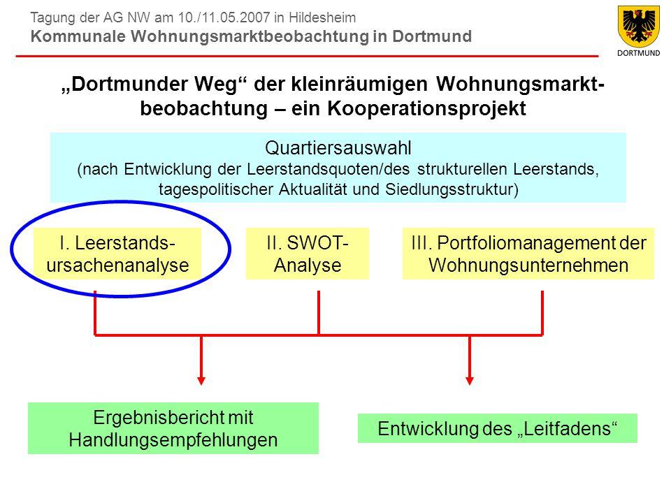 Tagung der AG NW am 10./11.05.2007 in Hildesheim Kommunale Wohnungsmarktbeobachtung in Dortmund Leerstandsursachenanalyse: Befragung der Privateigentümer Hörder Neumarkt: 6,9 % Nordmarkt- Südost: 8,9 % Rheinische Straße: 5,7 % Versand durch das städt.