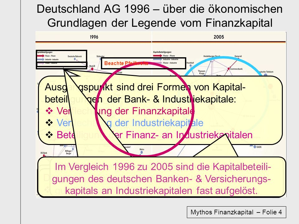 Deutschland 2005 – über den faktischen Zusammenbruch der Legende vom Finanzkapital heute 2008 sind noch jeweils 2 deutsche priva-te Großbanken & Versicherungskonzerne übrig.