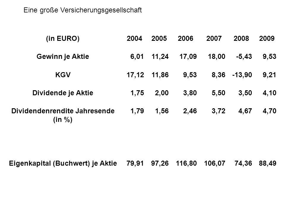 (in EURO)200420052006200720082009 Gewinn je Aktie1,031,511,902,110,640,93 KGV24,2519,6317,6814,9931,9222,38 Dividende je Aktie0,430,540,750,900,620,35 Dividendenrendite Jahresende (in %) 1,721,832,252,903,181,86 Eigenkapital (Buchwert) je Aktie9,2713,7614,6613,0210,9712,80 Eine große Versicherungsgesellschaft
