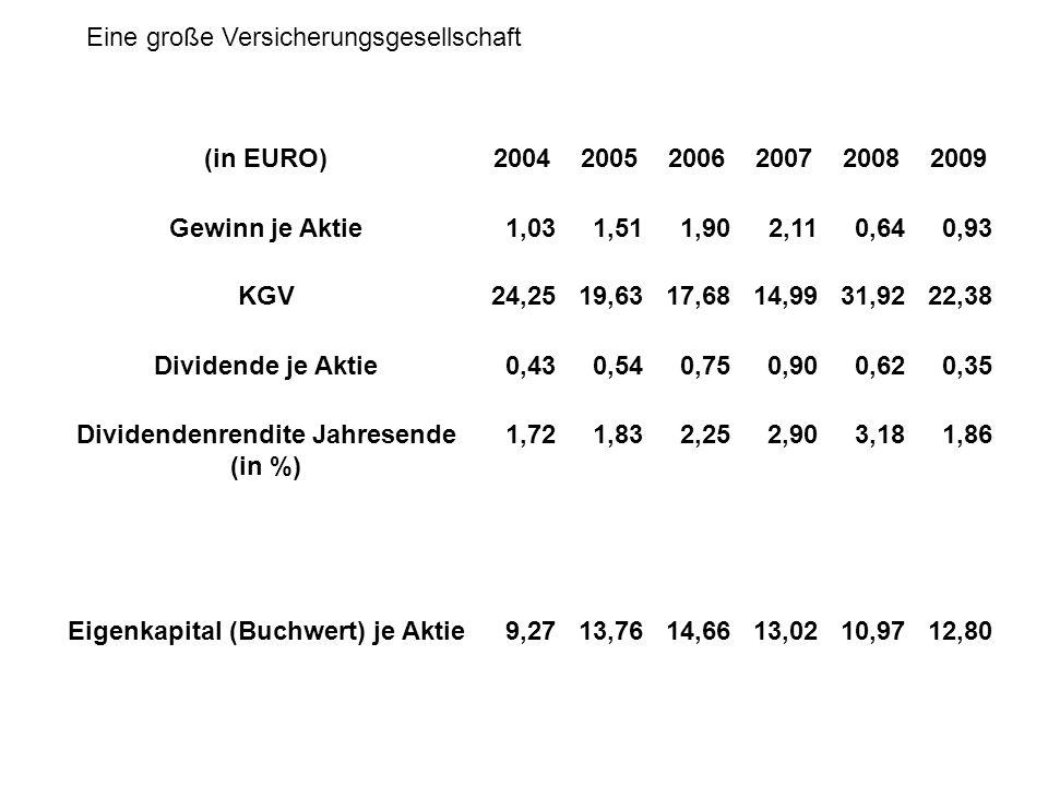 (in EURO)200420052006200720082009 Gewinn je Aktie1,031,511,902,110,640,93 KGV24,2519,6317,6814,9931,9222,38 Dividende je Aktie0,430,540,750,900,620,35