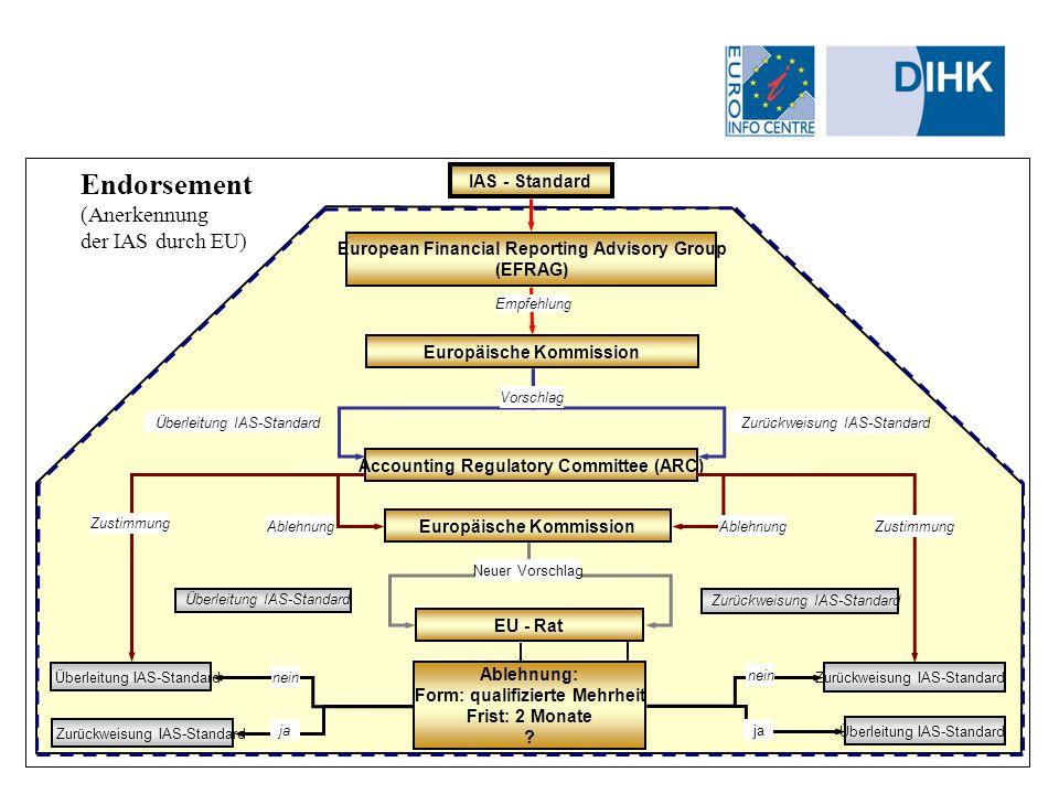 Friedemann Götting Endorsement (Anerkennung der IAS durch EU) Accounting Regulatory Committee (ARC) Europäische Kommission IAS - Standard European Fin