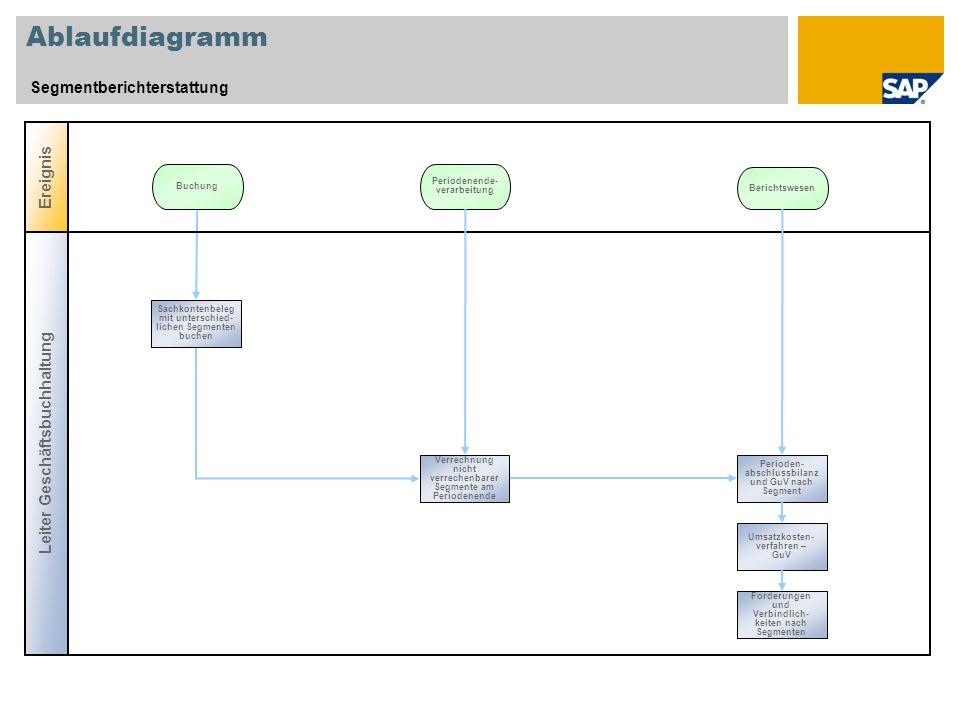 Ablaufdiagramm Segmentberichterstattung Ereignis Buchung Periodenende- verarbeitung Leiter Geschäftsbuchhaltung Perioden- abschlussbilanz und GuV nach