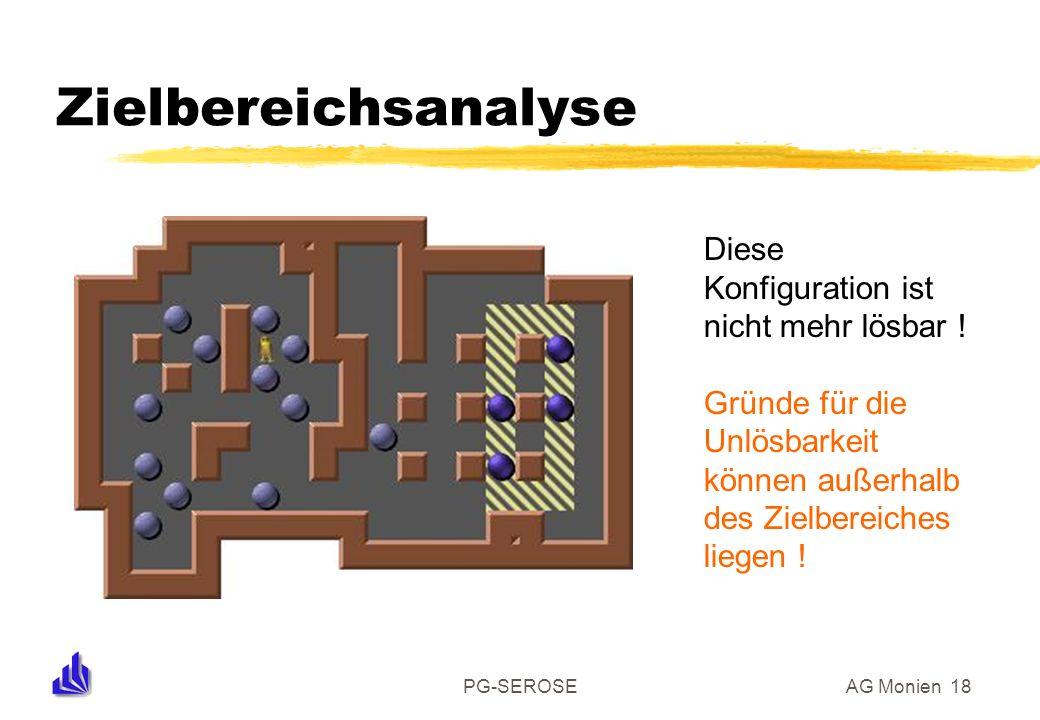 PG-SEROSEAG Monien 18 Zielbereichsanalyse Diese Konfiguration ist nicht mehr lösbar ! Gründe für die Unlösbarkeit können außerhalb des Zielbereiches l