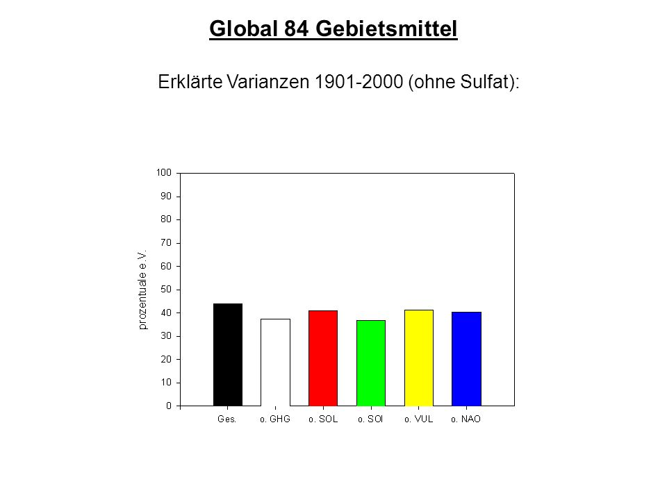 Erklärte Varianzen 1901-2000 (ohne Sulfat): Global 84 Gebietsmittel