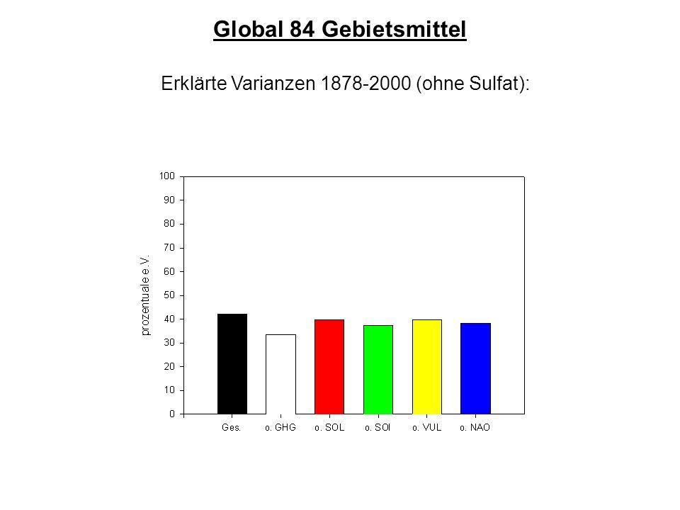 Erklärte Varianzen 1878-2000 (ohne Sulfat): Global 84 Gebietsmittel