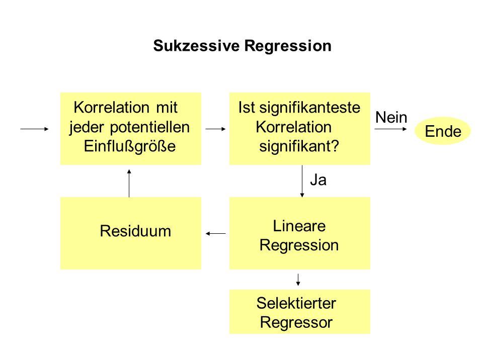 Sukzessive Regression Nein Ende Ist signifikanteste Korrelation signifikant.