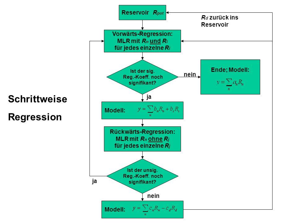 Reservoir R pot Vorwärts-Regression: MLR mit R n und R i für jedes einzelne R i Ist der sig.