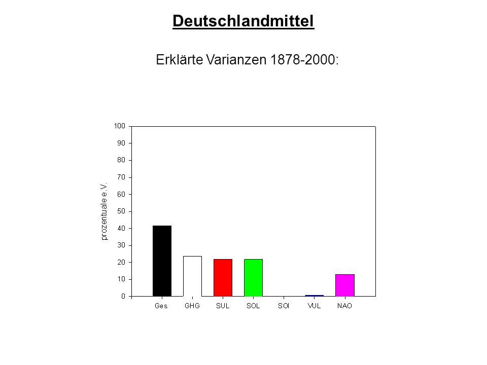Erklärte Varianzen 1878-2000:
