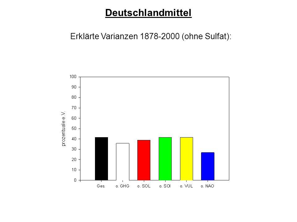 Erklärte Varianzen 1878-2000 (ohne Sulfat): Deutschlandmittel