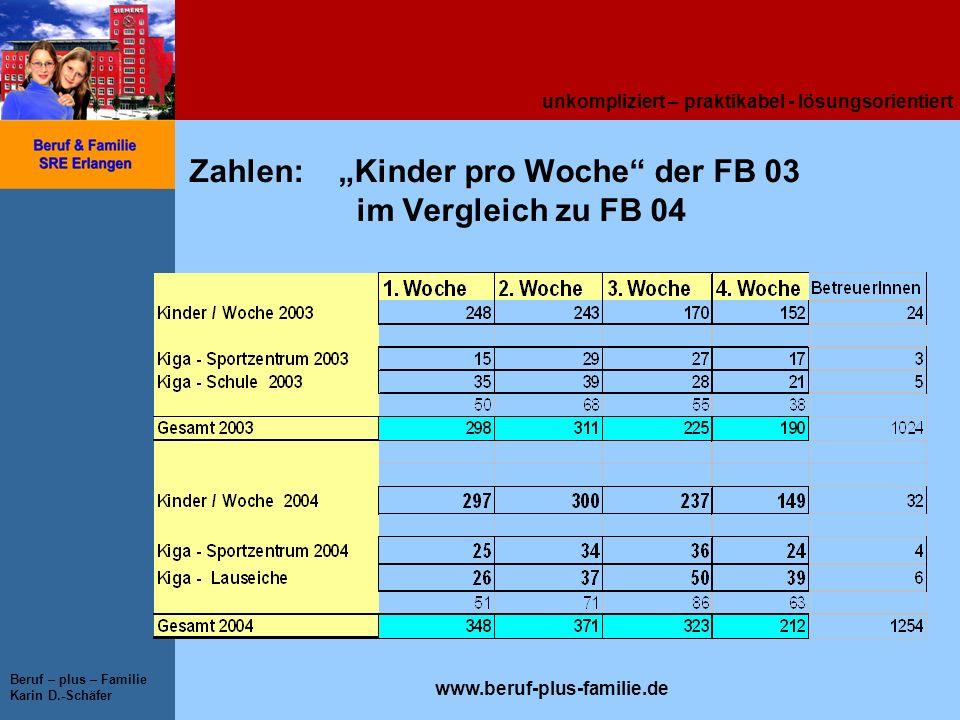 unkompliziert – praktikabel - lösungsorientiert www.beruf-plus-familie.de Beruf – plus – Familie Karin D.-Schäfer Zahlen: Kinder pro Woche der FB 03 i