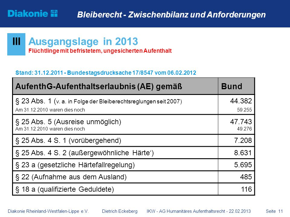 Seite 11 IIIAusgangslage in 2013 Flüchtlinge mit befristetem, ungesicherten Aufenthalt Stand: 31.12.2011 - Bundestagsdrucksache 17/8547 vom 06.02.2012