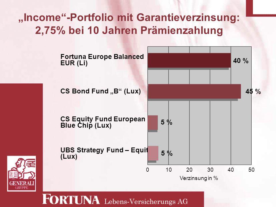 01020304050 Verzinsung in % Income-Portfolio mit Garantieverzinsung: 2,75% bei 10 Jahren Prämienzahlung Fortuna Europe Balanced EUR (Li) CS Bond Fund