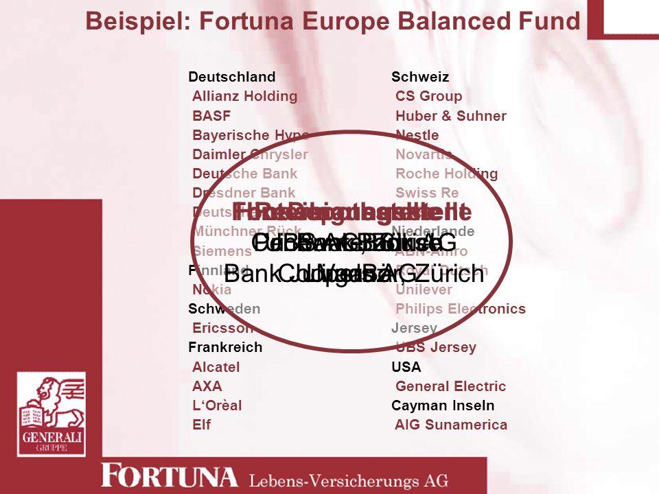 Beispiel: Fortuna Europe Balanced Fund Deutschland Allianz Holding BASF Bayerische Hypo Daimler Chrysler Deutsche Bank Dresdner Bank Deutsche Telekom