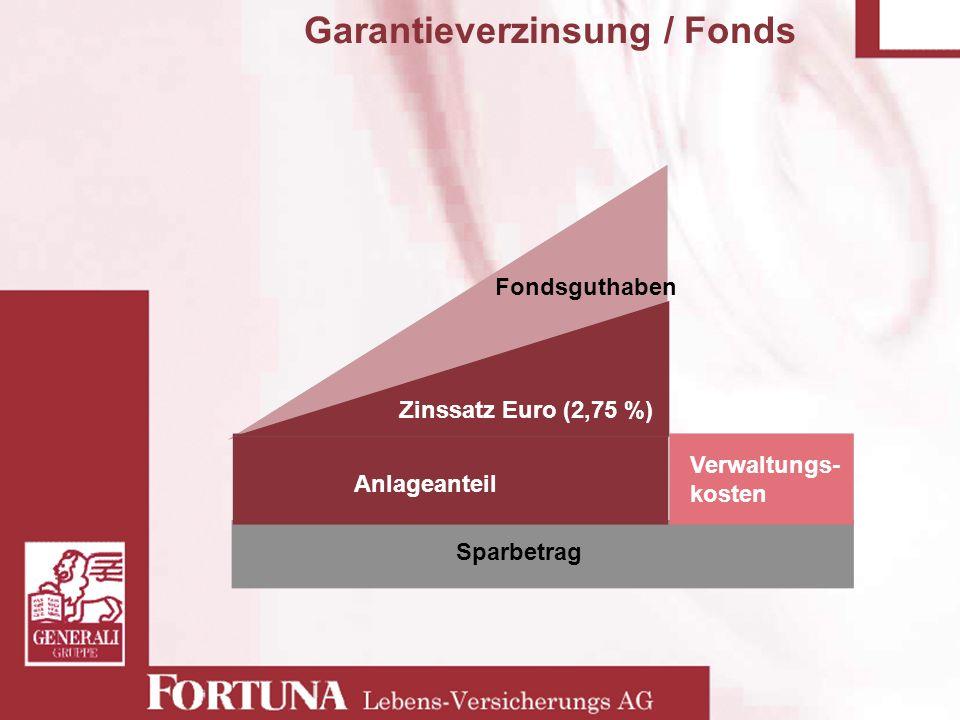 Fondsguthaben Garantieverzinsung / Fonds Sparbetrag Anlageanteil Verwaltungs- kosten Zinssatz Euro (2,75 %)