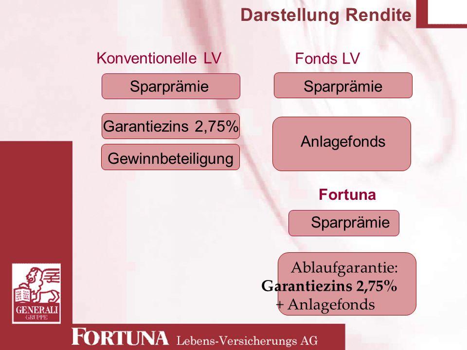 Sparprämie Garantiezins 2,75% Gewinnbeteiligung Konventionelle LV Sparprämie Ablaufgarantie: Garantiezins 2,75% + Anlagefonds Sparprämie Anlagefonds F