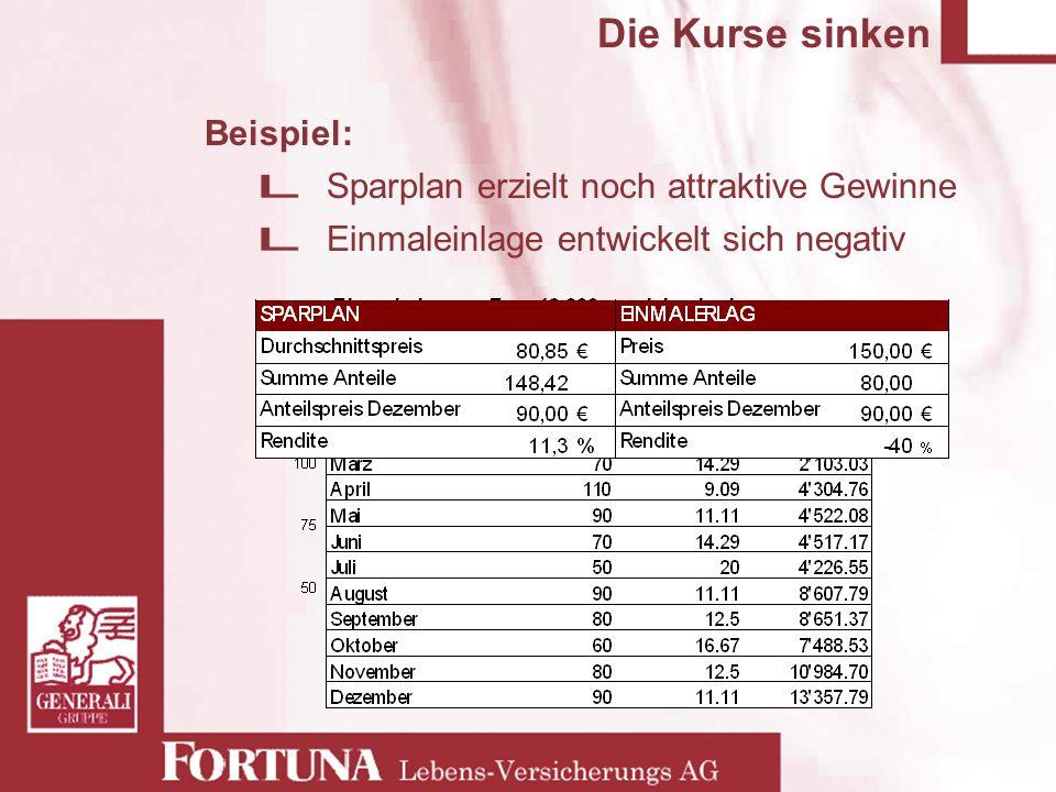 Die Kurse sinken Beispiel: Sparplan erzielt noch attraktive Gewinne Einmaleinlage entwickelt sich negativ