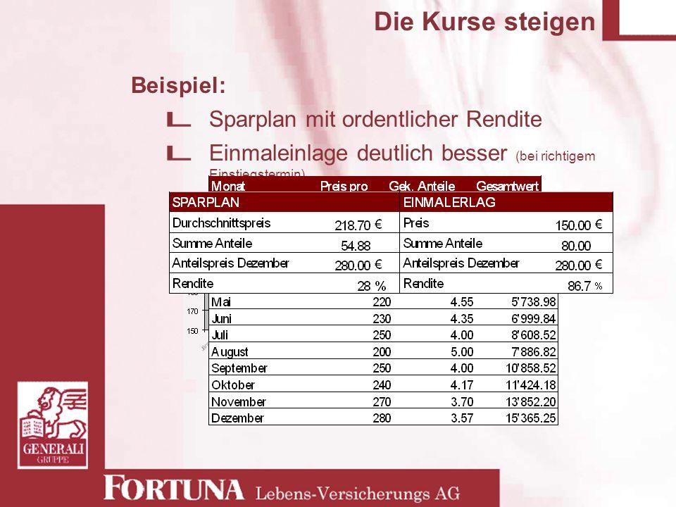 Die Kurse steigen Beispiel: Sparplan mit ordentlicher Rendite Einmaleinlage deutlich besser (bei richtigem Einstiegstermin)