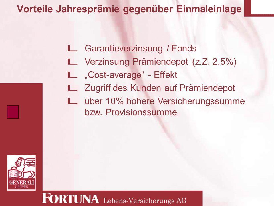 Vorteile Jahresprämie gegenüber Einmaleinlage Garantieverzinsung / Fonds Verzinsung Prämiendepot (z.Z. 2,5%) Cost-average - Effekt Zugriff des Kunden