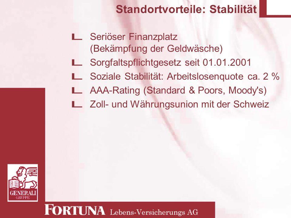 Standortvorteile: Stabilität Seriöser Finanzplatz (Bekämpfung der Geldwäsche) Sorgfaltspflichtgesetz seit 01.01.2001 Soziale Stabilität: Arbeitslosenq