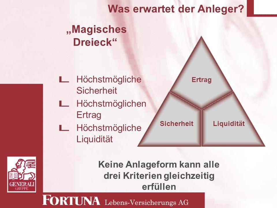 Was erwartet der Anleger? Magisches Dreieck SicherheitLiquidität Ertrag Keine Anlageform kann alle drei Kriterien gleichzeitig erfüllen Höchstmögliche